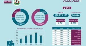 تقرير العلاج بالخارج للعام 2016 – مركز المعلومات الصحية الفلسطيني