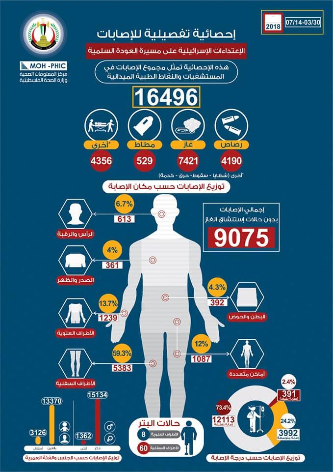 الإحصائية التفصيلية لاعتداء قوات الاحتلال الاسرائيلي على المشاركين السلميين في مسيرة العودة الكبرى منذ 30/3 و حتى 17/7/2018