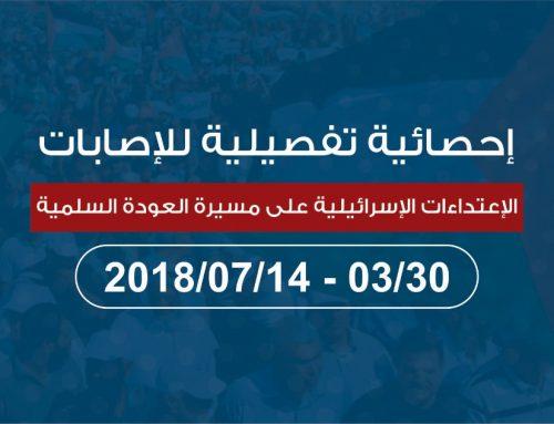 احصائية تفصيلية للاعتداءات الإسرائيلية على مسيرة العودة السلمية 14/07/2018