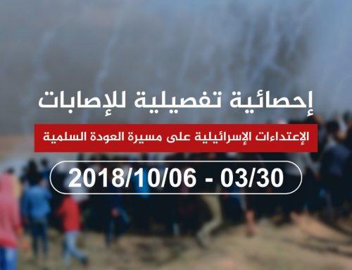 الإعتداءات الإسرائيلية على مسيرة العودة السلمية 06-10-2018