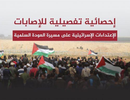 تقرير الإعتداءات الإسرائيلية على مسيرة العودة 8-12-2018