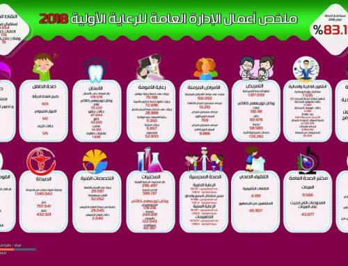 ملخص أعمال الإدارة العامة للرعاية الأولية خلال العام المنصرم 2018