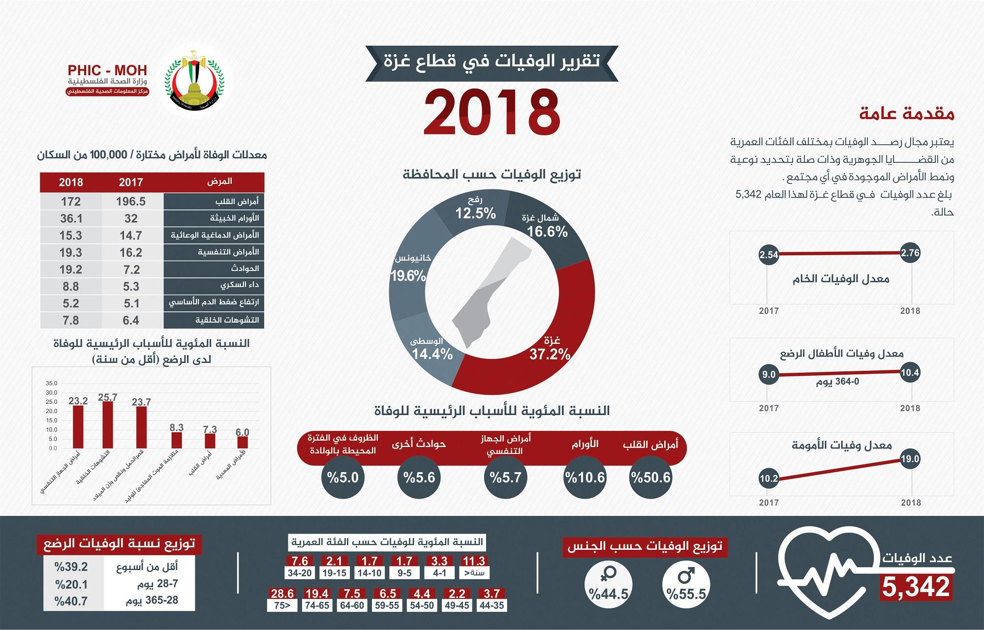 التقرير السنوي للوفيات غزة  للعام 2018