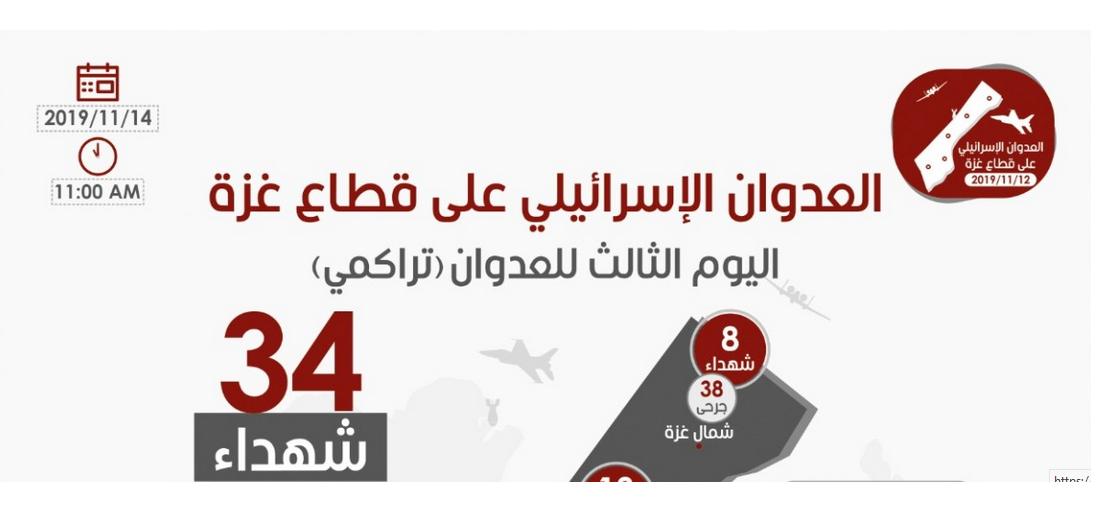"""اليوم الثالث للعدوان على قطاع غزة """"تراكمي"""" مركز المعلومات الصحية"""
