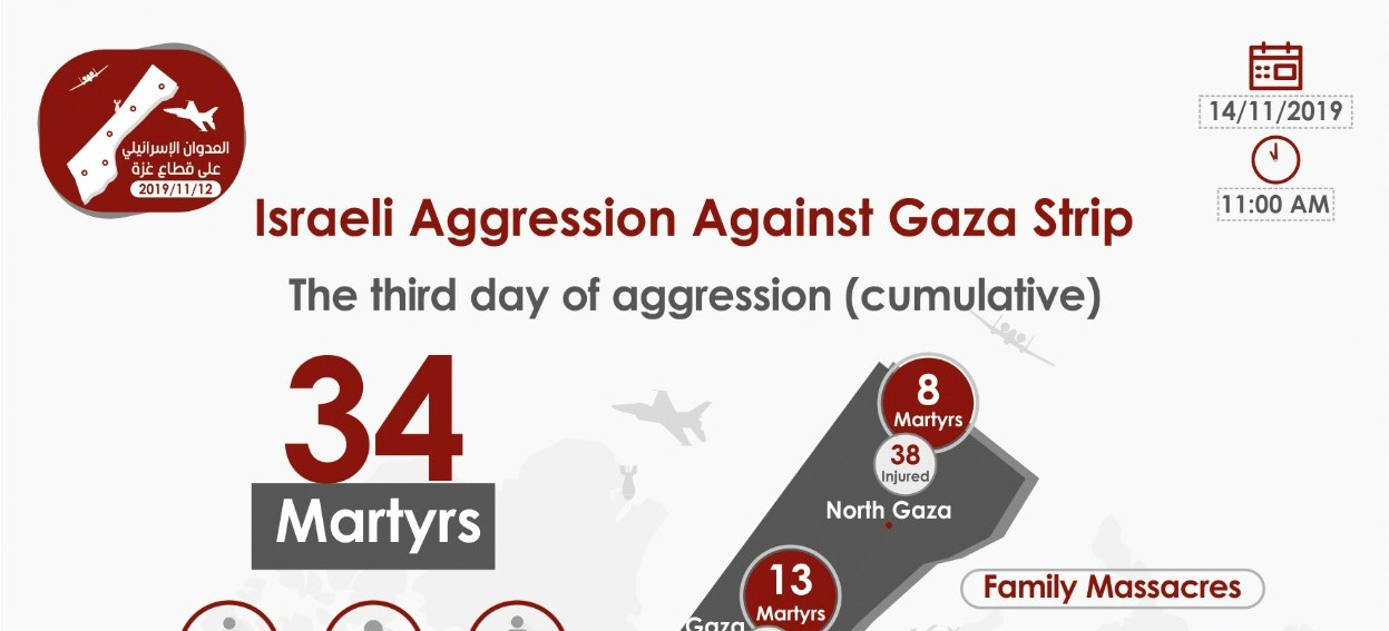 PHIC-MoH-Gaza, Infograf of  Israelian occupation aggression against Gaza Strip the 3th day (cumulative)
