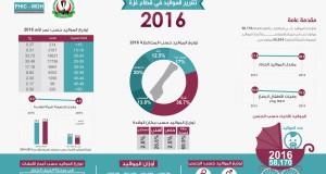 التقرير السنوي للمواليد للعام 2016 – مركز المعلومات الصحية الفلسطيني