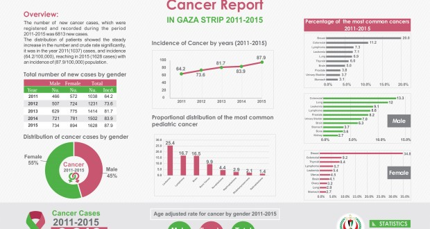 Infographics of Cancer Report 2011-2015