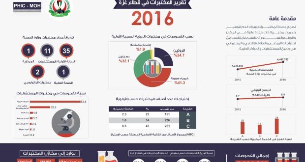 التقرير السنوي للمختبرات للعام 2016 – مركز المعلومات الصحية