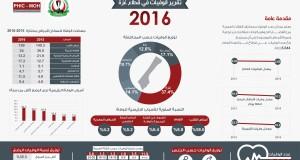 تقرير الوفيات السنوي للعام 2016 – مركز المعلومات الصحية