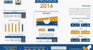 التقرير السنوي للصيدلة للعام 2016 – مركز المعلومات الصحية