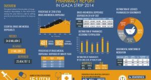 Pharmacy Report 2014