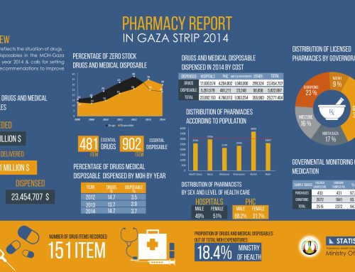 Pharmacy Report 2014